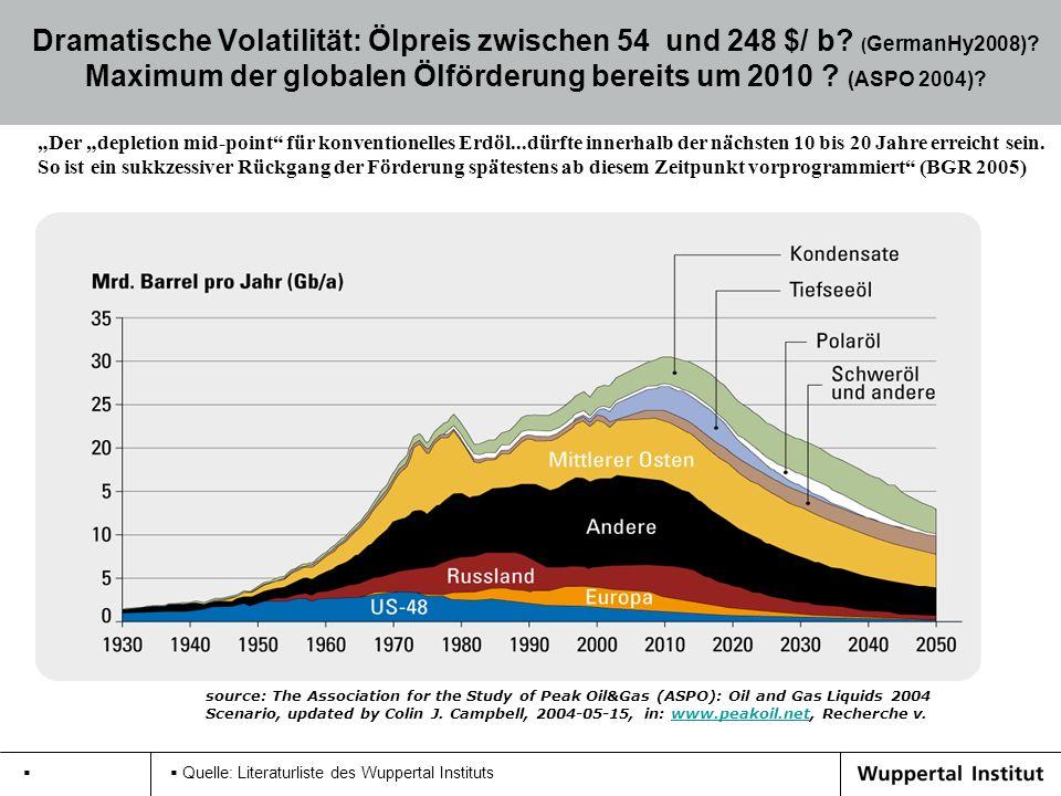 Quelle: Literaturliste des Wuppertal Instituts Dramatische Volatilität: Ölpreis zwischen 54 und 248 $/ b? ( GermanHy2008)? Maximum der globalen Ölförd