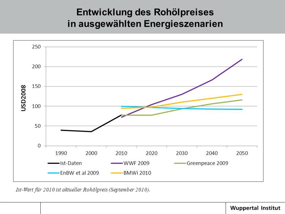 Entwicklung des Rohölpreises in ausgewählten Energieszenarien Ist-Wert für 2010 ist aktueller Rohölpreis (September 2010).