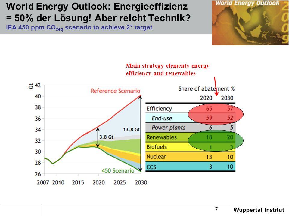 World Energy Outlook: Energieeffizienz = 50% der Lösung! Aber reicht Technik? IEA 450 ppm CO 2eq scenario to achieve 2° target Main strategy elements