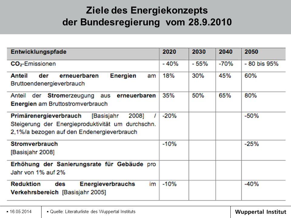 Ziele des Energiekonzepts der Bundesregierung vom 28.9.2010 16.05.2014 Quelle: Literaturliste des Wuppertal Instituts