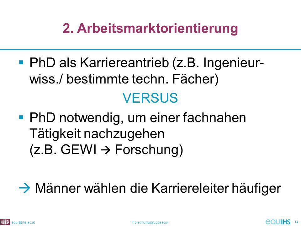 equi@ihs.ac.atForschungsgruppe equi 14 2. Arbeitsmarktorientierung PhD als Karriereantrieb (z.B.