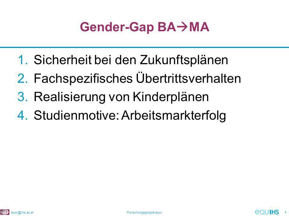 equi@ihs.ac.atForschungsgruppe equi 4 Gender-Gap BA MA 1.Sicherheit bei den Zukunftsplänen 2.Fachspezifisches Übertrittsverhalten 3.Realisierung von Kinderplänen 4.Studienmotive: Arbeitsmarkterfolg