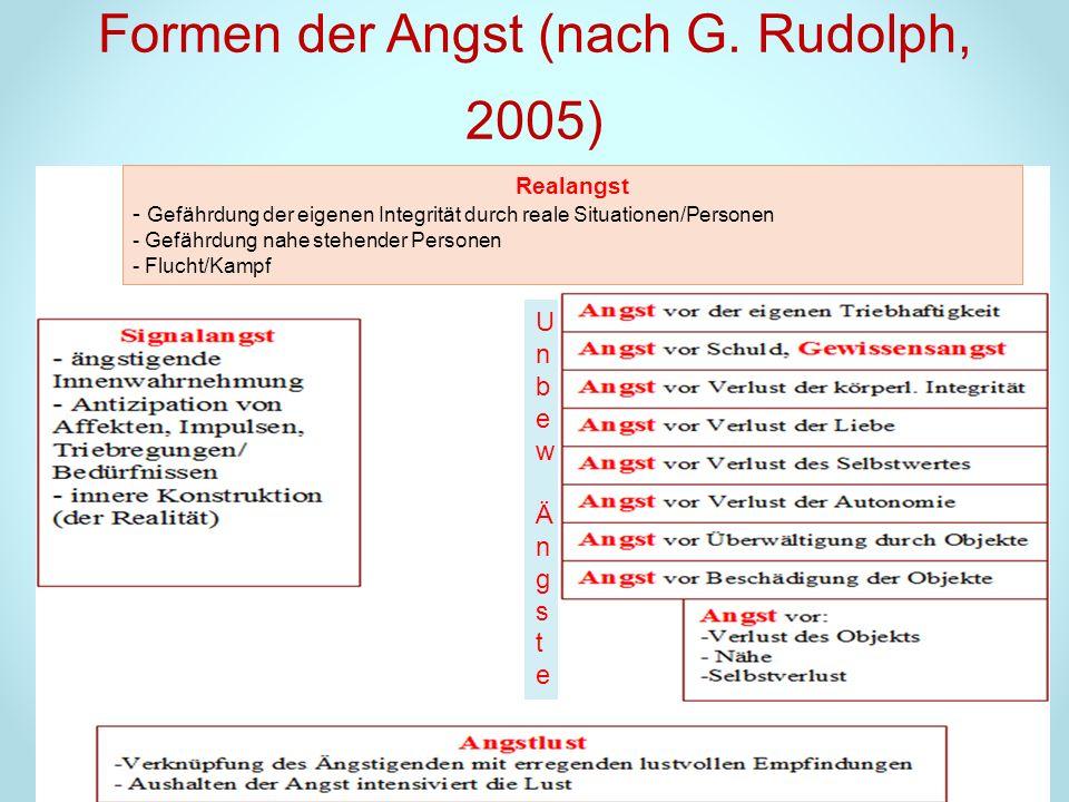 Formen der Angst (nach G. Rudolph, 2005) Realangst - Gefährdung der eigenen Integrität durch reale Situationen/Personen - Gefährdung nahe stehender Pe
