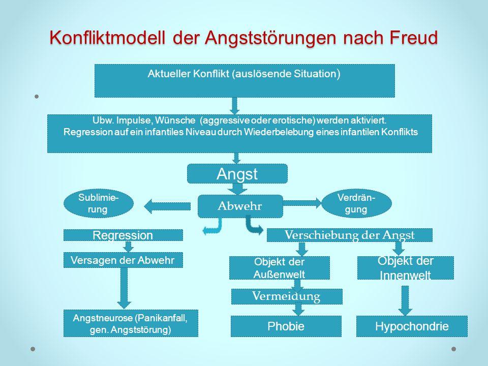 Konfliktmodell der Angststörungen nach Freud Aktueller Konflikt (auslösende Situation ) Ubw. Impulse, Wünsche (aggressive oder erotische) werden aktiv