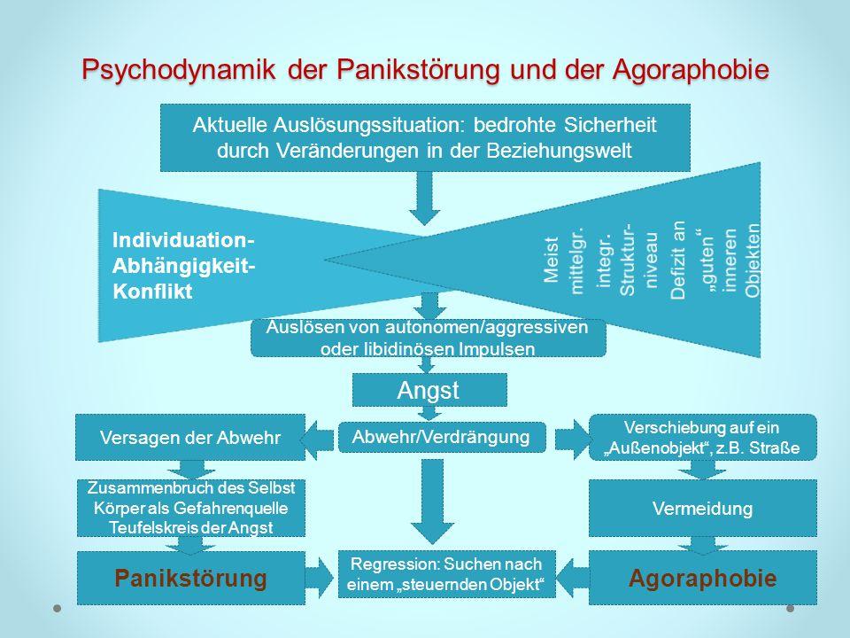 Psychodynamik der Panikstörung und der Agoraphobie Individuation- Abhängigkeit- Konflikt Aktuelle Auslösungssituation: bedrohte Sicherheit durch Verän