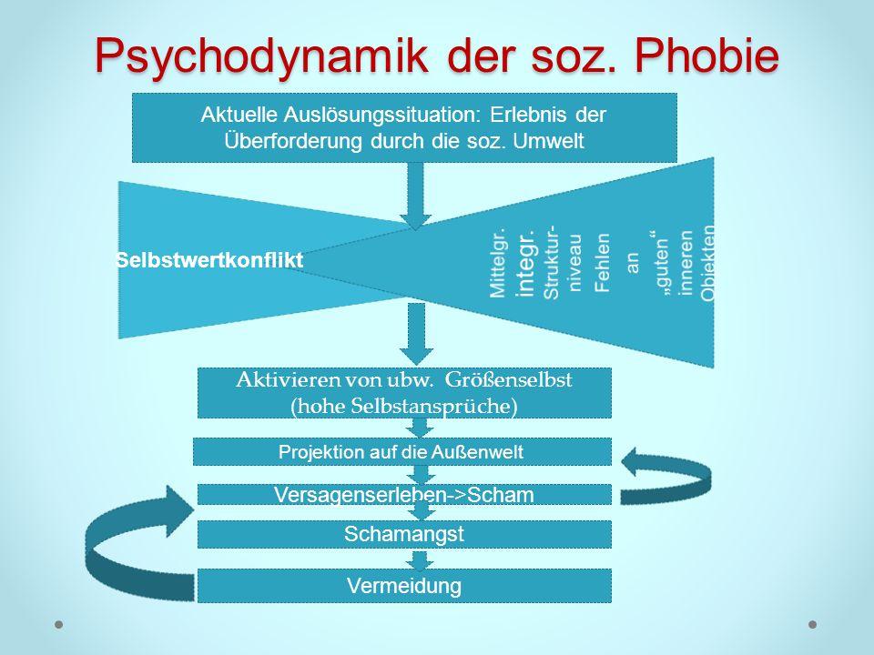 Psychodynamik der soz. Phobie Selbstwertkonflikt Aktuelle Auslösungssituation: Erlebnis der Überforderung durch die soz. Umwelt Aktivieren von ubw. Gr