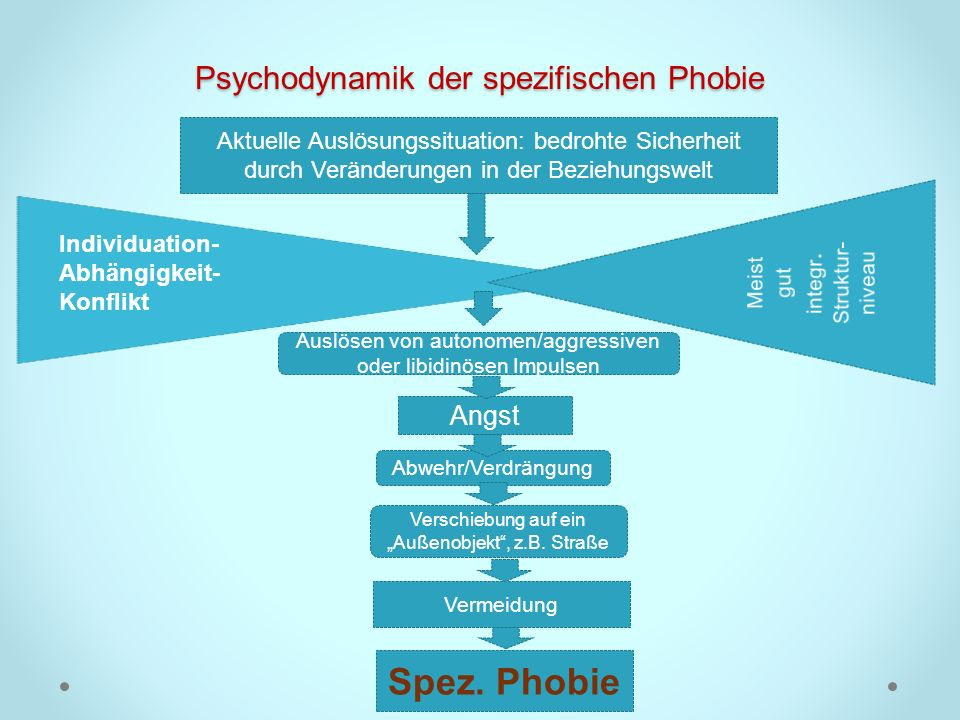 Psychodynamik der spezifischen Phobie Individuation- Abhängigkeit- Konflikt Aktuelle Auslösungssituation: bedrohte Sicherheit durch Veränderungen in d