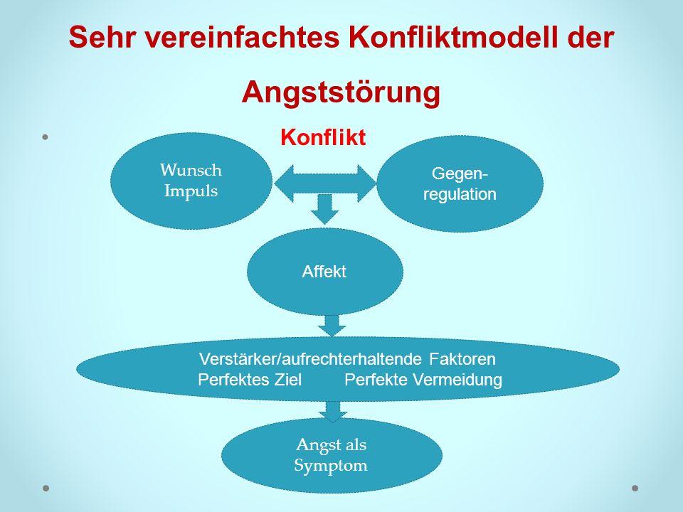 Sehr vereinfachtes Konfliktmodell der Angststörung Wunsch Impuls Konflikt Gegen- regulation Affekt Verstärker/aufrechterhaltende Faktoren Perfektes Zi