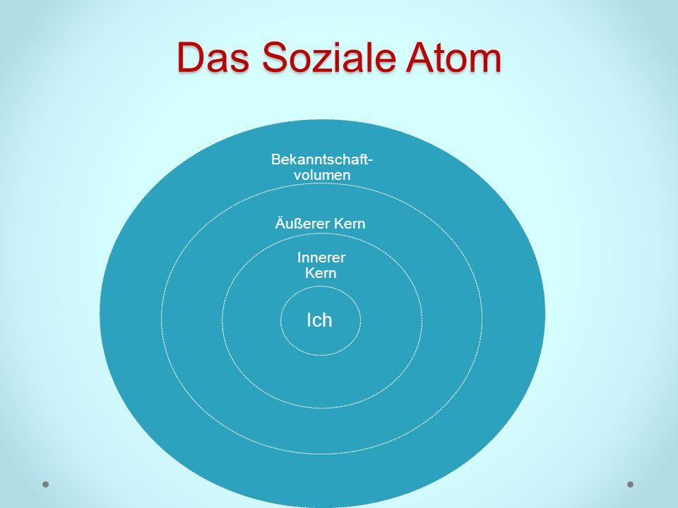 Das Soziale Atom Bekanntschaft- volumen Äußerer Kern Innerer Kern Ich