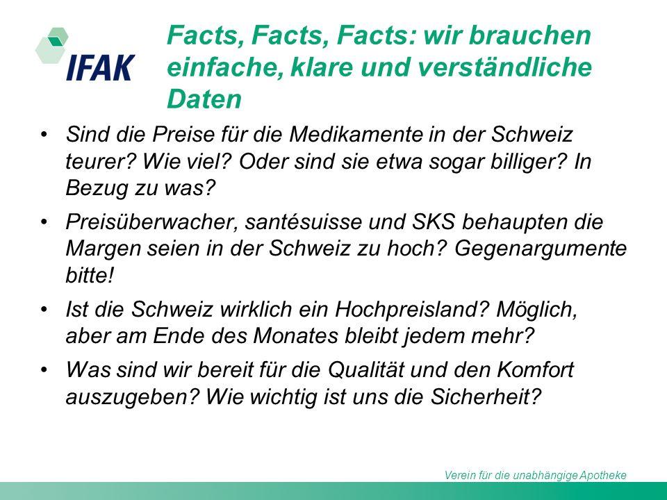 Verein für die unabhängige Apotheke Facts, Facts, Facts: wir brauchen einfache, klare und verständliche Daten Sind die Preise für die Medikamente in der Schweiz teurer.