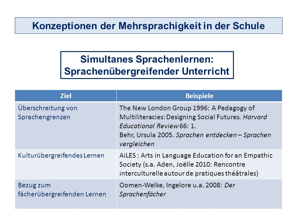 Simultanes Sprachenlernen: Sprachenübergreifender Unterricht ZielBeispiele Überschreitung von Sprachengrenzen The New London Group 1996: A Pedagogy of Multiliteracies: Designing Social Futures.