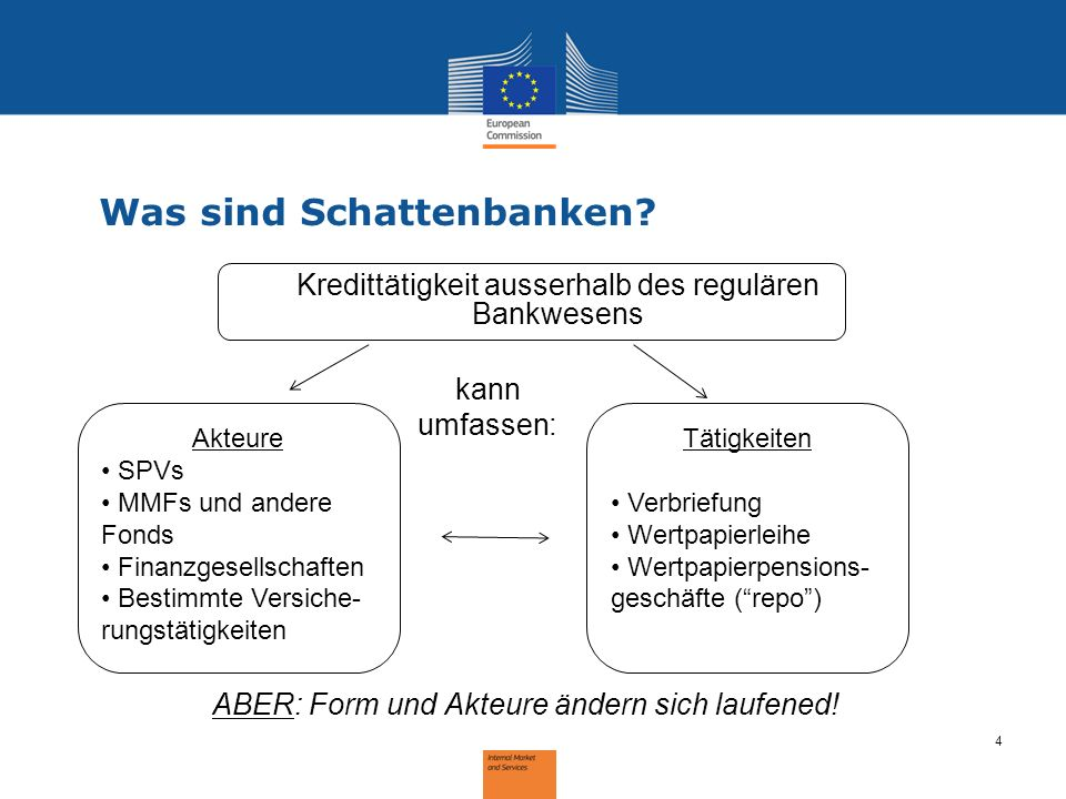 kann umfassen: Kredittätigkeit ausserhalb des regulären Bankwesens 4 Was sind Schattenbanken? ABER: Form und Akteure ändern sich laufened! Akteure SPV
