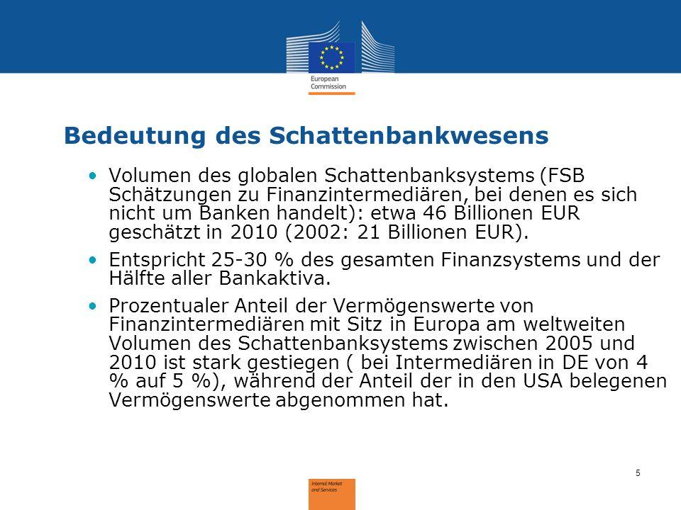 5 Bedeutung des Schattenbankwesens Volumen des globalen Schattenbanksystems (FSB Schätzungen zu Finanzintermediären, bei denen es sich nicht um Banken