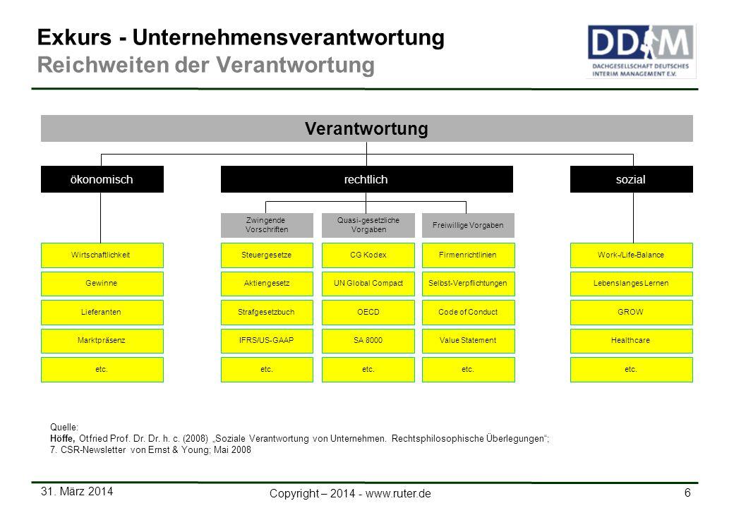 31. März 2014 6 Copyright – 2014 - www.ruter.de Firmenrichtlinien GewinneSelbst-VerpflichtungenLebenslanges Lernen LieferantenCode of ConductGROW Mark