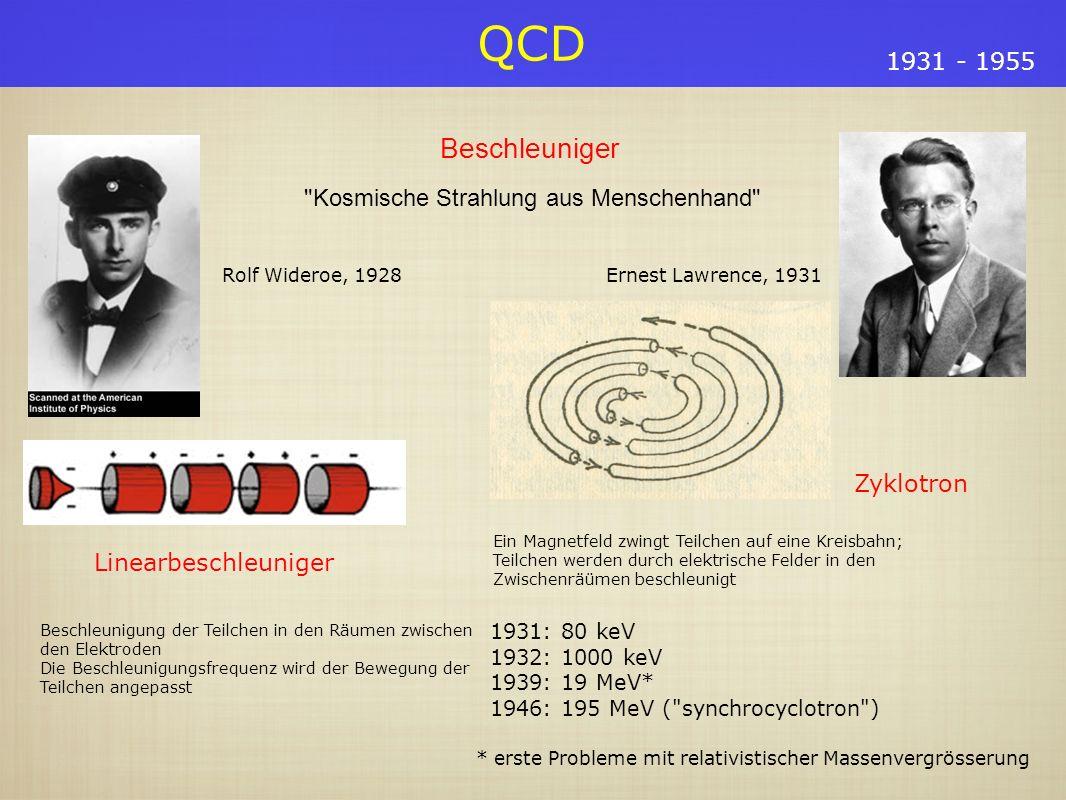 QCD 1931 - 1955 Beschleuniger