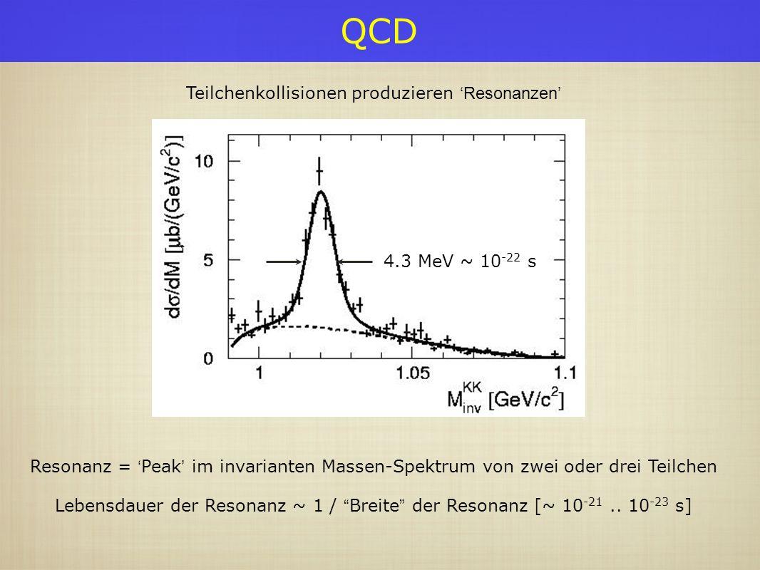 QCD Teilchenkollisionen produzierenResonanzen Resonanz = Peak im invarianten Massen-Spektrum von zwei oder drei Teilchen Lebensdauer der Resonanz ~ 1