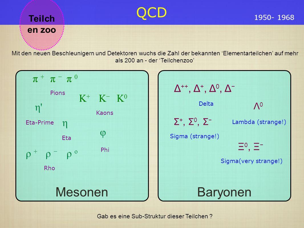 QCD Teilch en zoo 1950- 1968 Baryonen Δ ++, Δ +, Δ 0, Δ Delta Λ 0 Lambda (strange!) Σ +, Σ 0, Σ Sigma (strange!) Ξ 0, Ξ Sigma(very strange!) Mesonen π