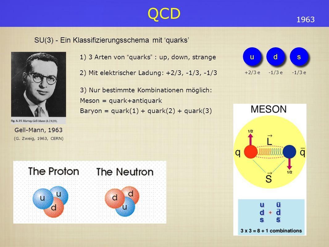 QCD 3) Nur bestimmte Kombinationen möglich: Meson = quark+antiquark Baryon = quark(1) + quark(2) + quark(3) 1963 SU(3) - Ein Klassifizierungsschema mi
