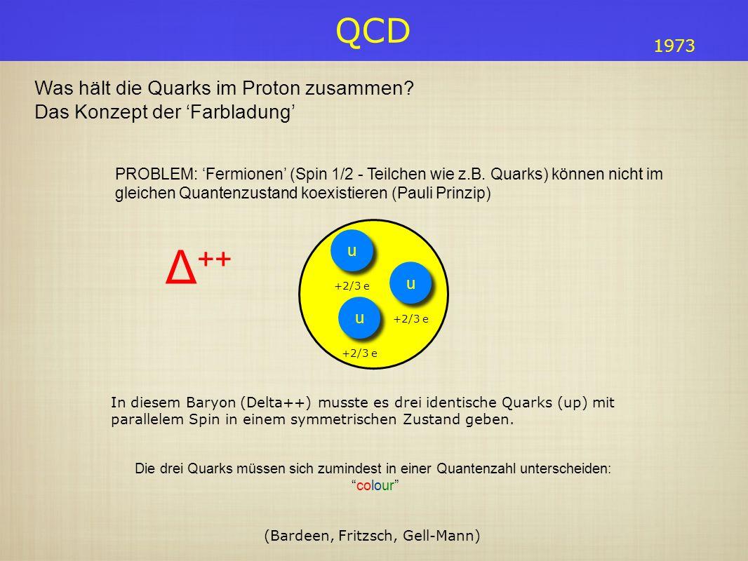 QCD Was hält die Quarks im Proton zusammen? Das Konzept der Farbladung In diesem Baryon (Delta++) musste es drei identische Quarks (up) mit parallelem