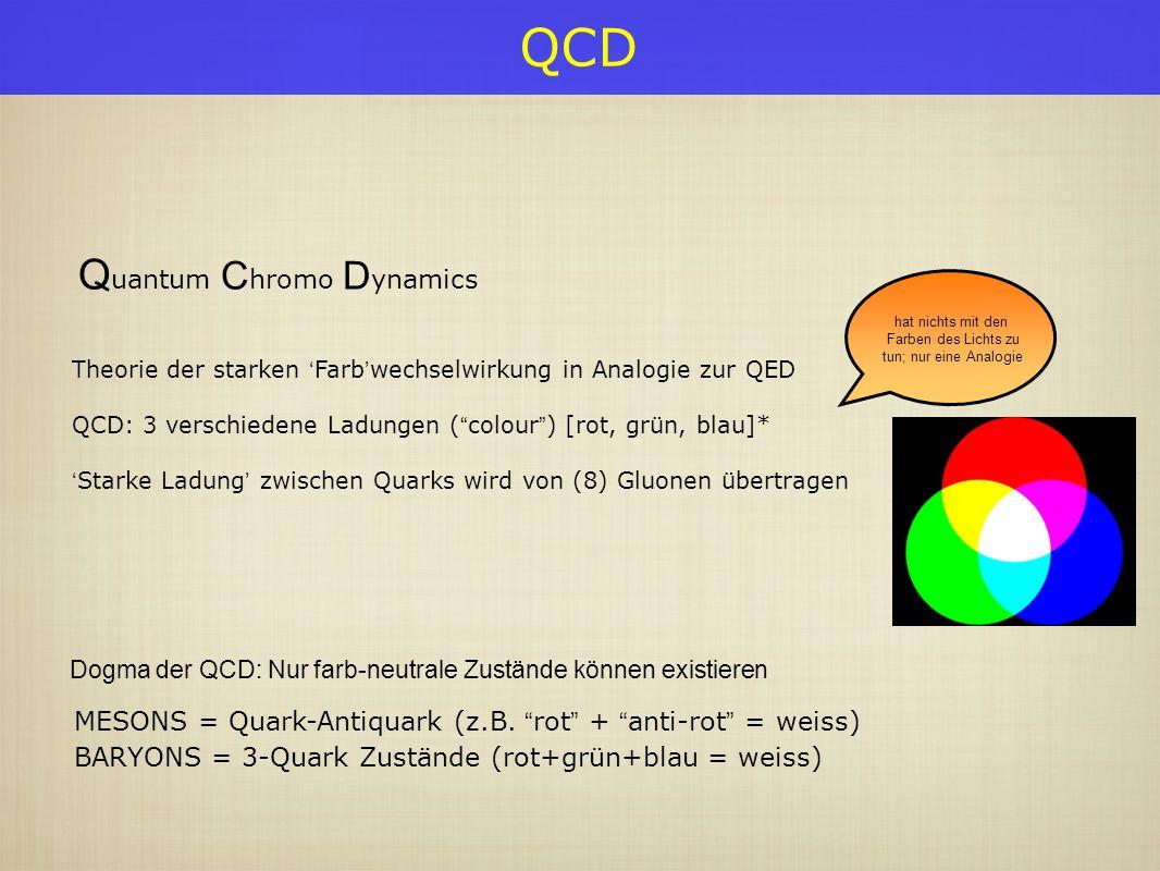 QCD Dogma der QCD: Nur farb-neutrale Zustände können existieren MESONS = Quark-Antiquark (z.B. rot + anti-rot = weiss) BARYONS = 3-Quark Zustände (rot