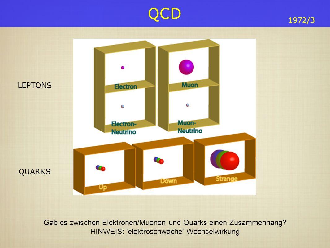 QCD 1972/3 Gab es zwischen Elektronen/Muonen und Quarks einen Zusammenhang? HINWEIS: 'elektroschwache' Wechselwirkung LEPTONS QUARKS