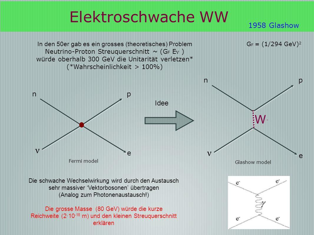 Elektroschwache WW Die schwache Wechselwirkung wird durch den Austausch sehr massiver Vektorbosonen übertragen (Analog zum Photonenaustausch!) Die gro