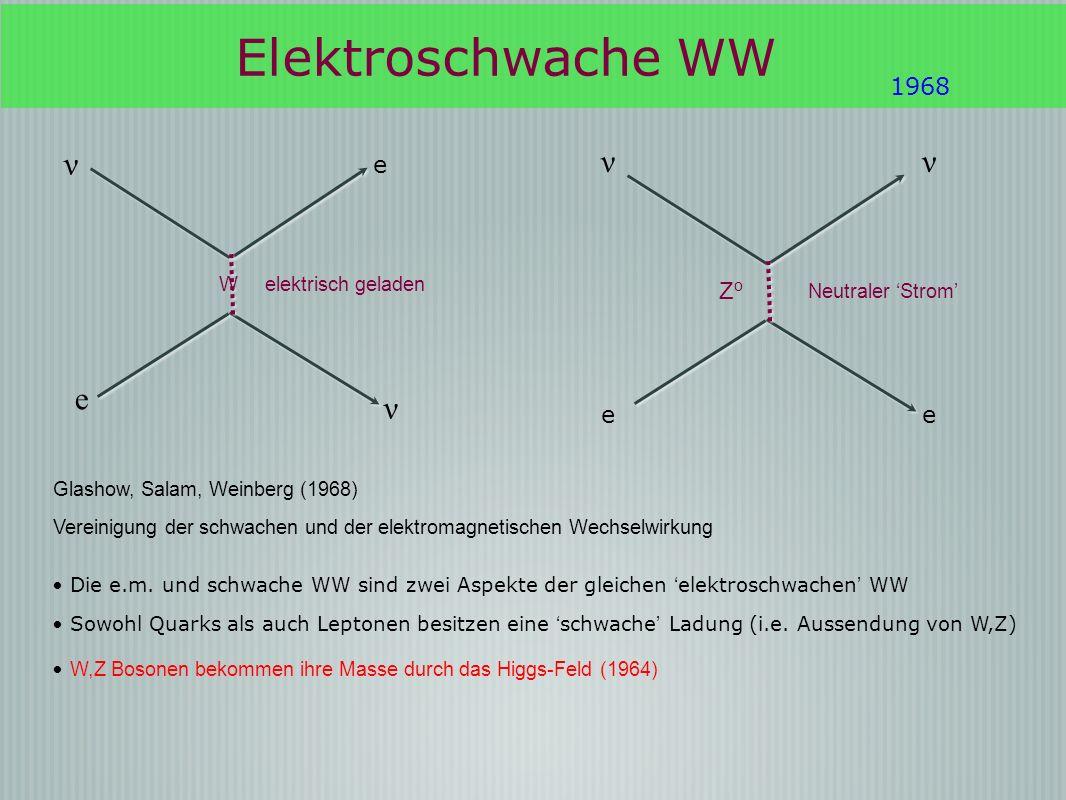1968 e ZoZo ν e e W elektrisch geladen ν ν Neutraler Strom Glashow, Salam, Weinberg (1968) Vereinigung der schwachen und der elektromagnetischen Wechs
