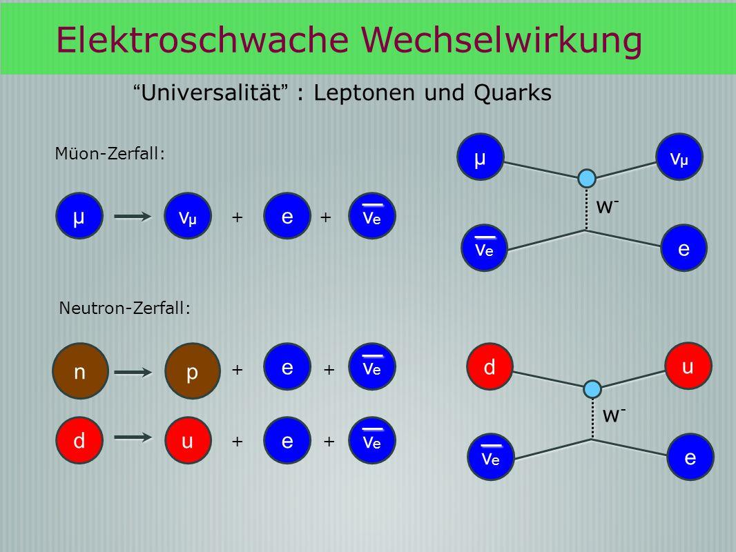 Elektroschwache Wechselwirkung n p eνeνe ++ d ueνeνe ++ Universalität : Leptonen und Quarks w-w- μ νμνμ eνeνe w-w- eνeνe d u μ νμνμ eνeνe ++ Müon-Zerf