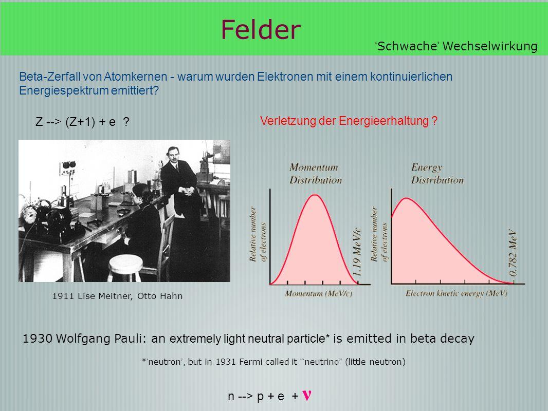 Beta-Zerfall von Atomkernen - warum wurden Elektronen mit einem kontinuierlichen Energiespektrum emittiert? Verletzung der Energieerhaltung ? 1930 Wol