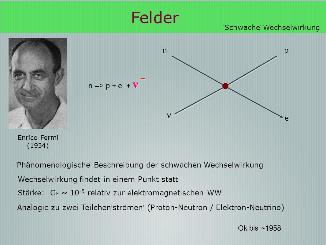 Enrico Fermi (1934) pn ν e Phänomenologische Beschreibung der schwachen Wechselwirkung Wechselwirkung findet in einem Punkt statt Stärke: G F ~ 10 -5