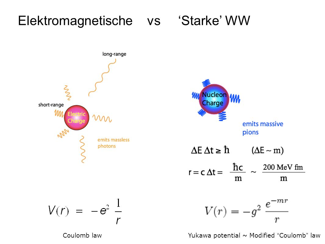 Starke WWvs Yukawa potential ~ Modified Coulomb law Elektromagnetische Coulomb law