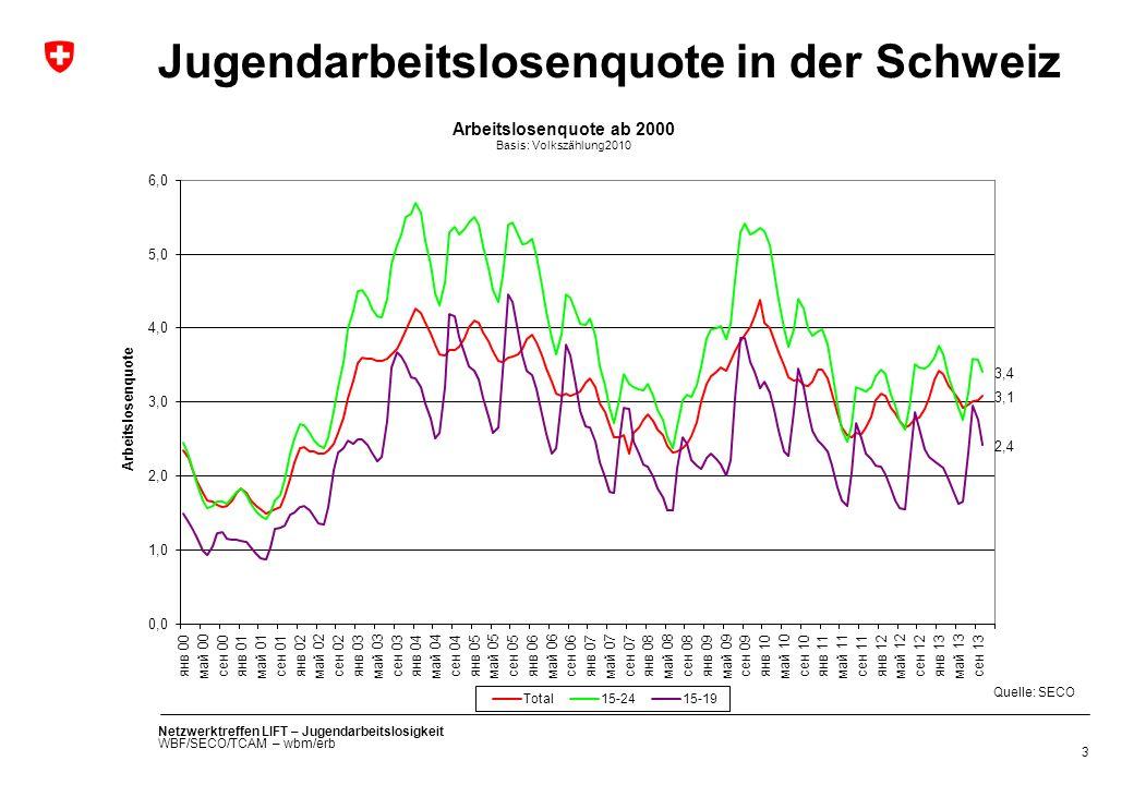 Netzwerktreffen LIFT – Jugendarbeitslosigkeit WBF/SECO/TCAM – wbm/erb Jugendarbeitslosenquote in der Schweiz 3