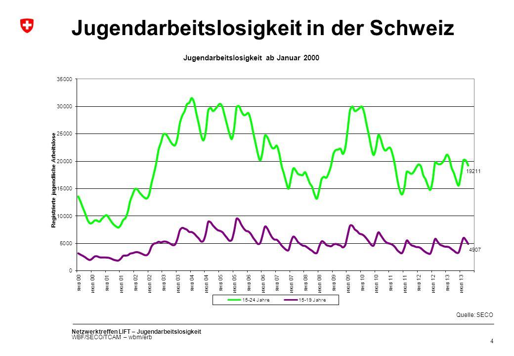 Netzwerktreffen LIFT – Jugendarbeitslosigkeit WBF/SECO/TCAM – wbm/erb 4 Jugendarbeitslosigkeit in der Schweiz Quelle: SECO