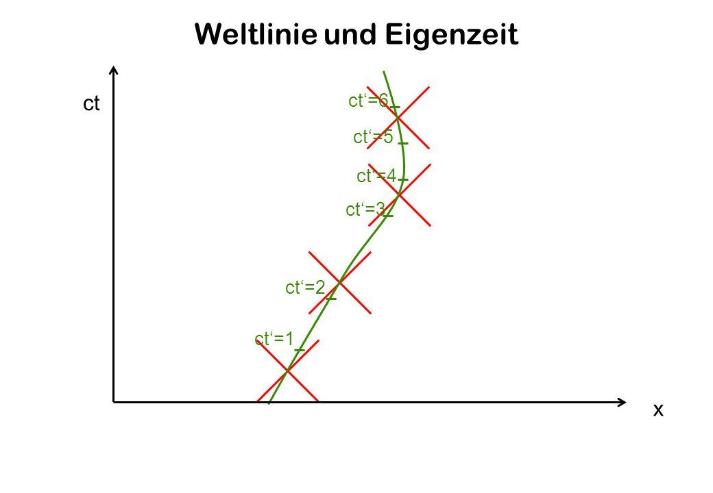 Weltlinie und Eigenzeit x ct ct=1 ct=2 ct=3 ct=4 ct=5 ct=6