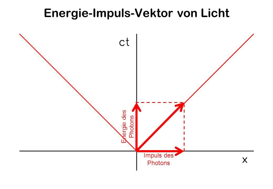 Energie-Impuls-Vektor von Licht Energie des Photons Impuls des Photons