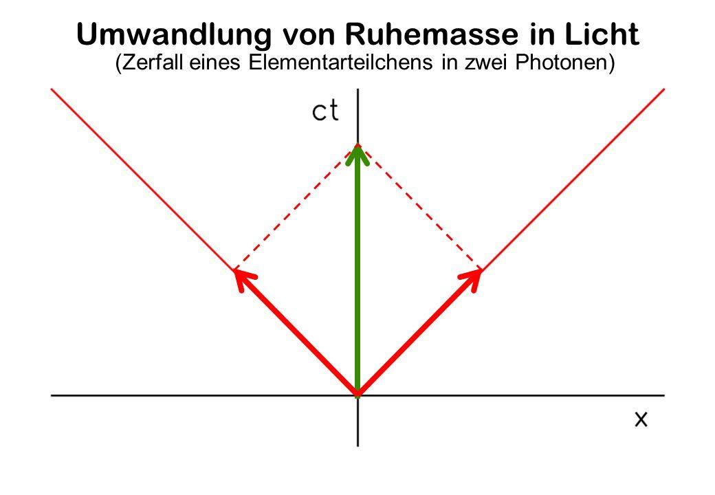 Umwandlung von Ruhemasse in Licht (Zerfall eines Elementarteilchens in zwei Photonen)