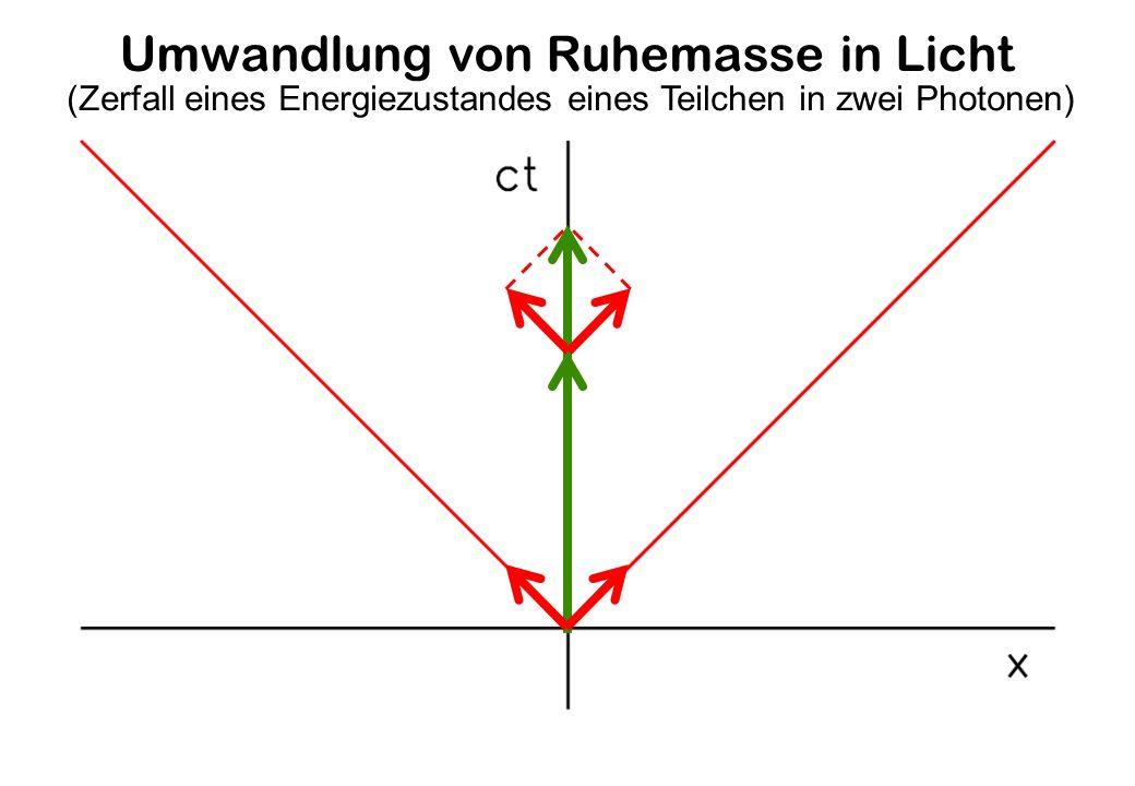 Umwandlung von Ruhemasse in Licht (Zerfall eines Energiezustandes eines Teilchen in zwei Photonen)