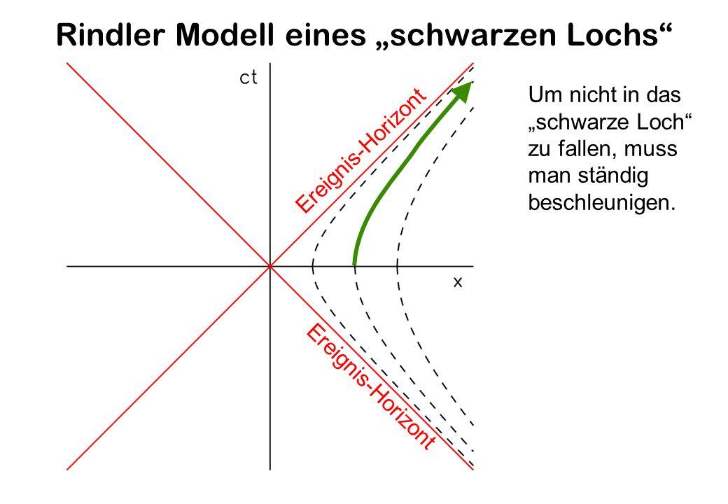 Rindler Modell eines schwarzen Lochs Ereignis-Horizont Um nicht in das schwarze Loch zu fallen, muss man ständig beschleunigen.