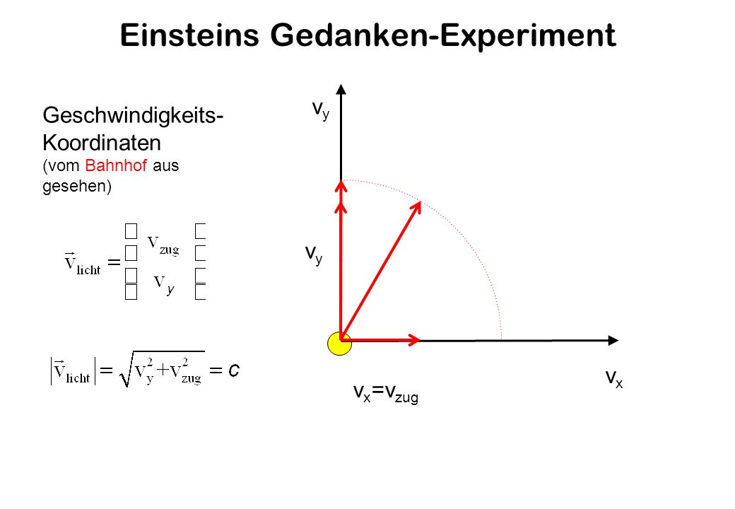 Einsteins Gedanken-Experiment v x =v zug vxvx vyvy vyvy Geschwindigkeits- Koordinaten (vom Bahnhof aus gesehen)