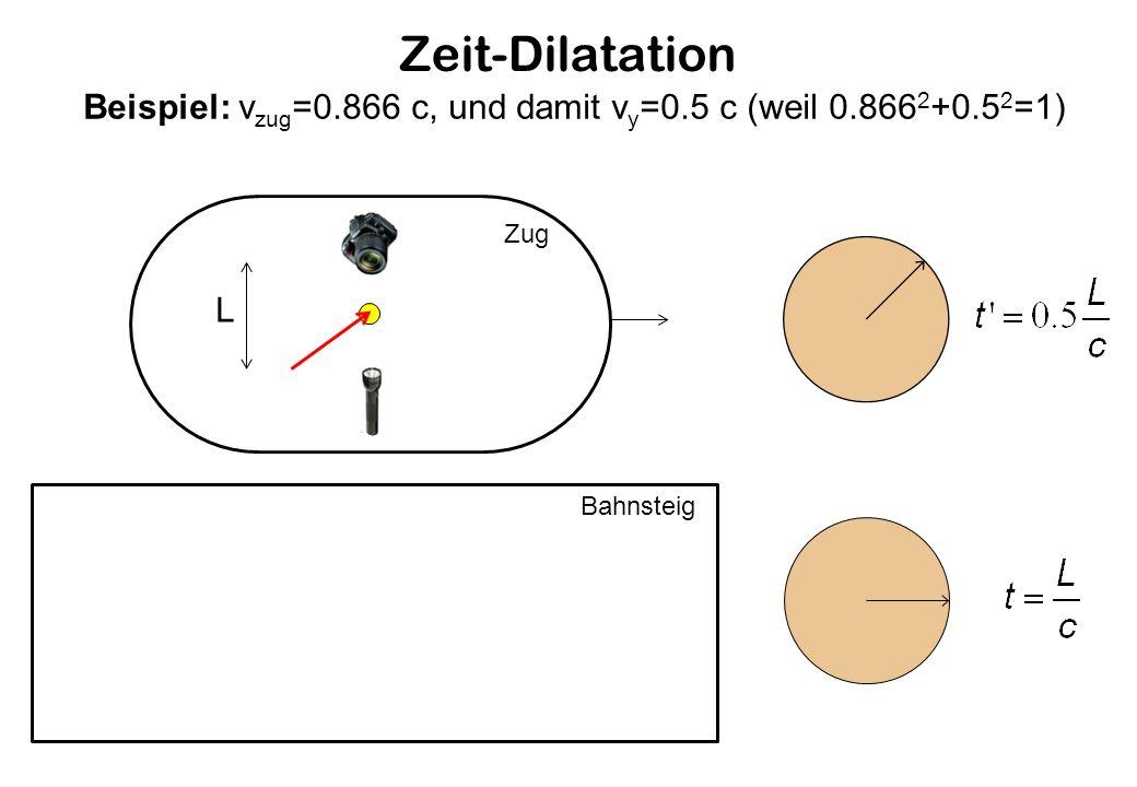 Zeit-Dilatation Zug Bahnsteig Beispiel: v zug =0.866 c, und damit v y =0.5 c (weil 0.866 2 +0.5 2 =1) L