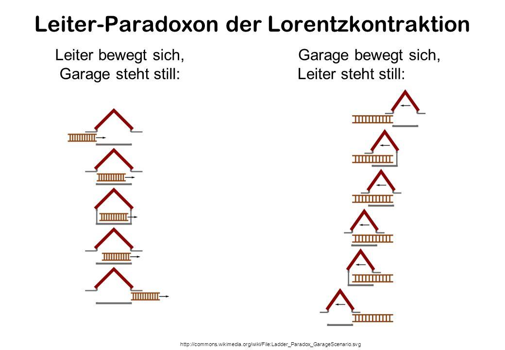 Leiter-Paradoxon der Lorentzkontraktion http://commons.wikimedia.org/wiki/File:Ladder_Paradox_GarageScenario.svg Leiter bewegt sich, Garage steht still: Garage bewegt sich, Leiter steht still:
