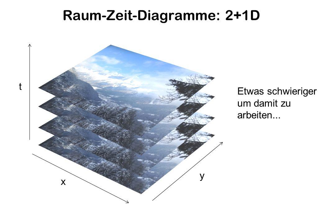 Raum-Zeit-Diagramme: 2+1D y x t Etwas schwieriger um damit zu arbeiten...