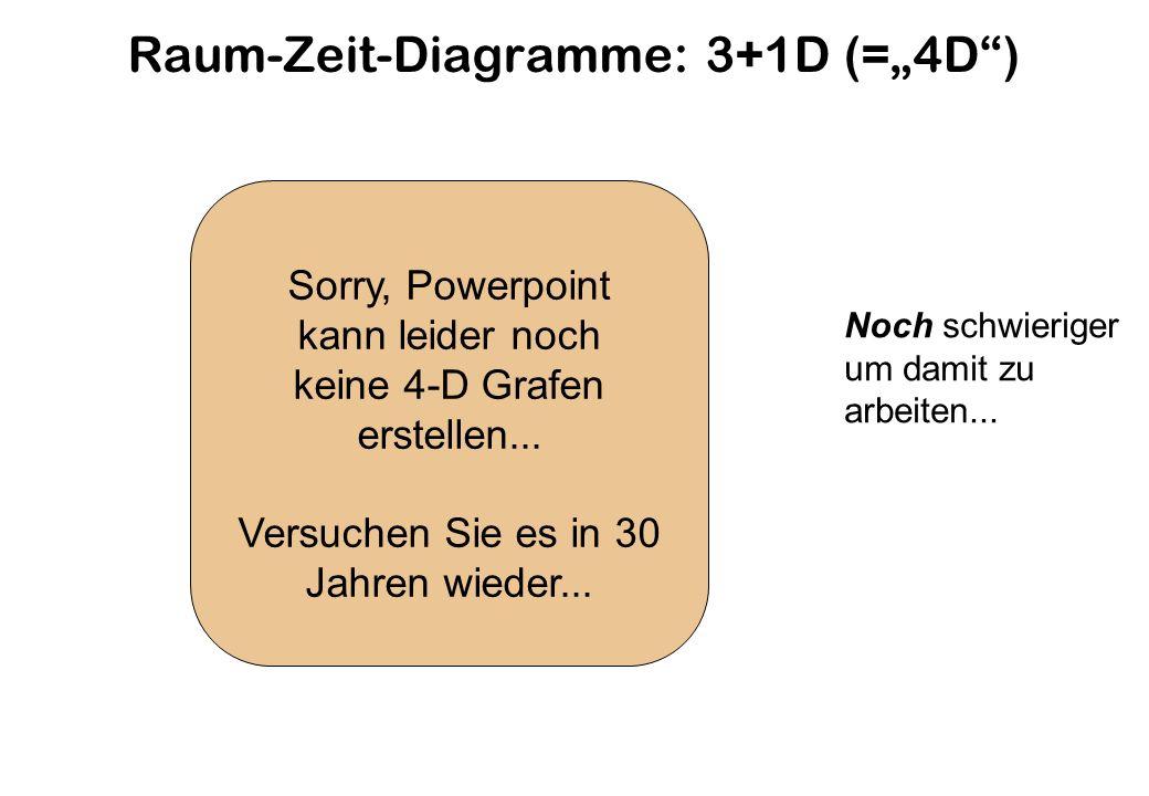 Raum-Zeit-Diagramme: 3+1D (=4D) Noch schwieriger um damit zu arbeiten...