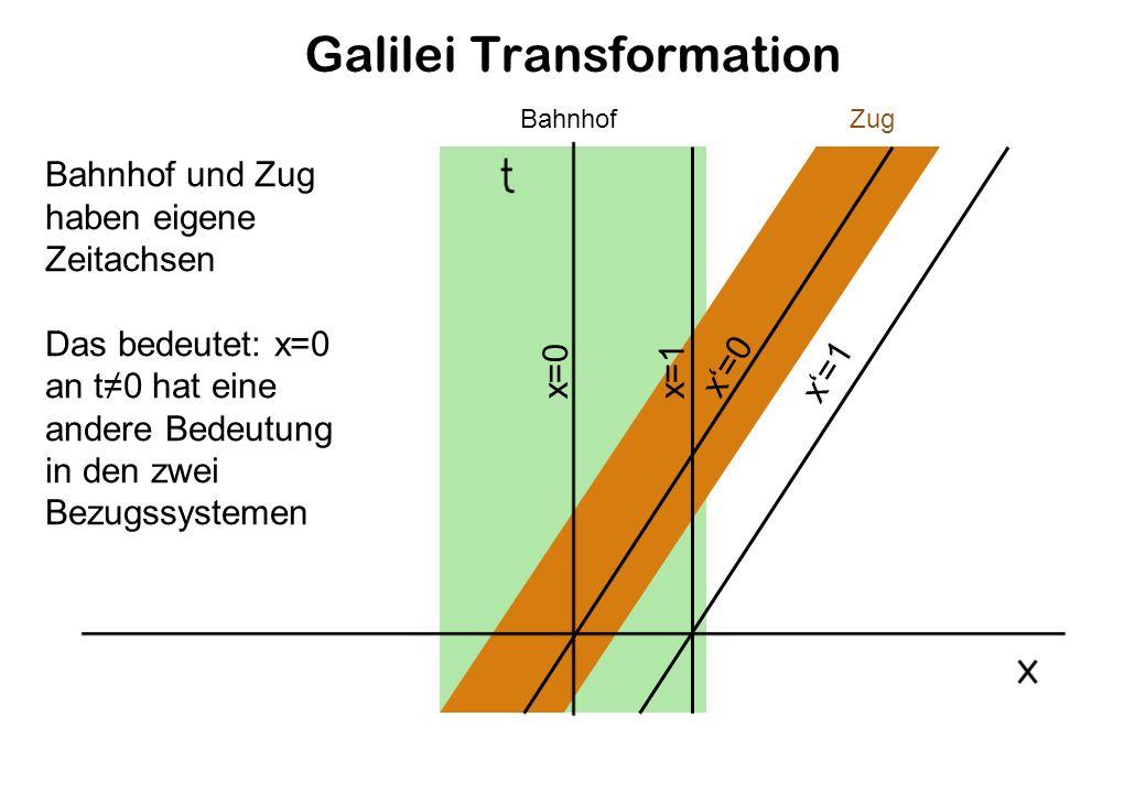 Galilei Transformation BahnhofZug Bahnhof und Zug haben eigene Zeitachsen Das bedeutet: x=0 an t0 hat eine andere Bedeutung in den zwei Bezugssystemen x=0 x=1