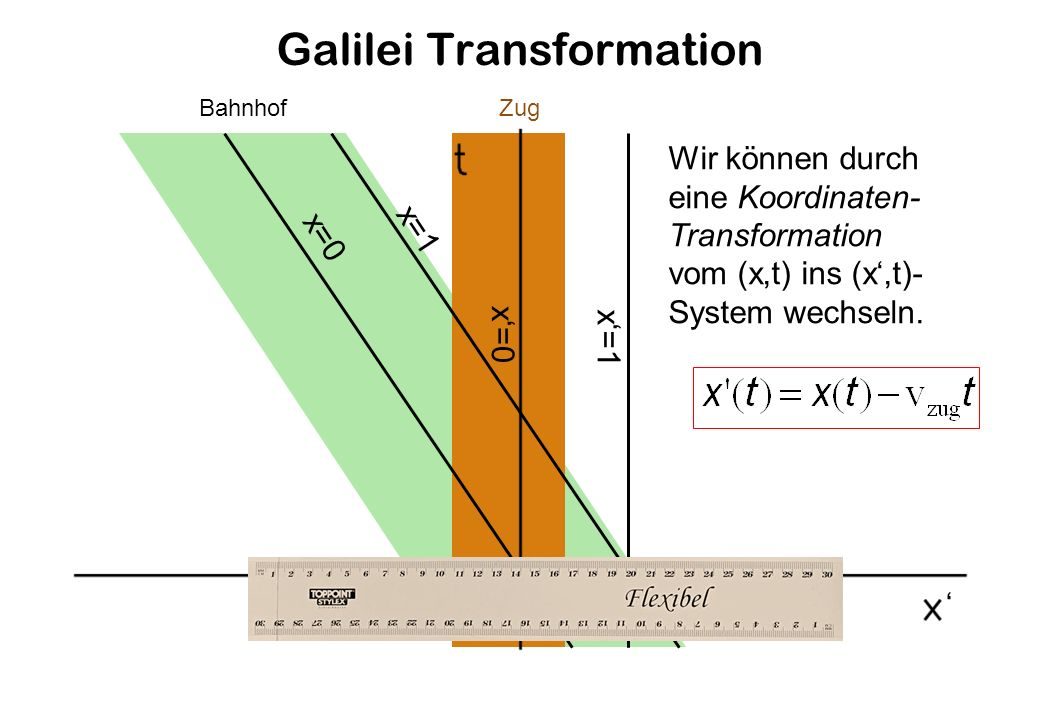 Galilei Transformation BahnhofZug Wir können durch eine Koordinaten- Transformation vom (x,t) ins (x,t)- System wechseln.