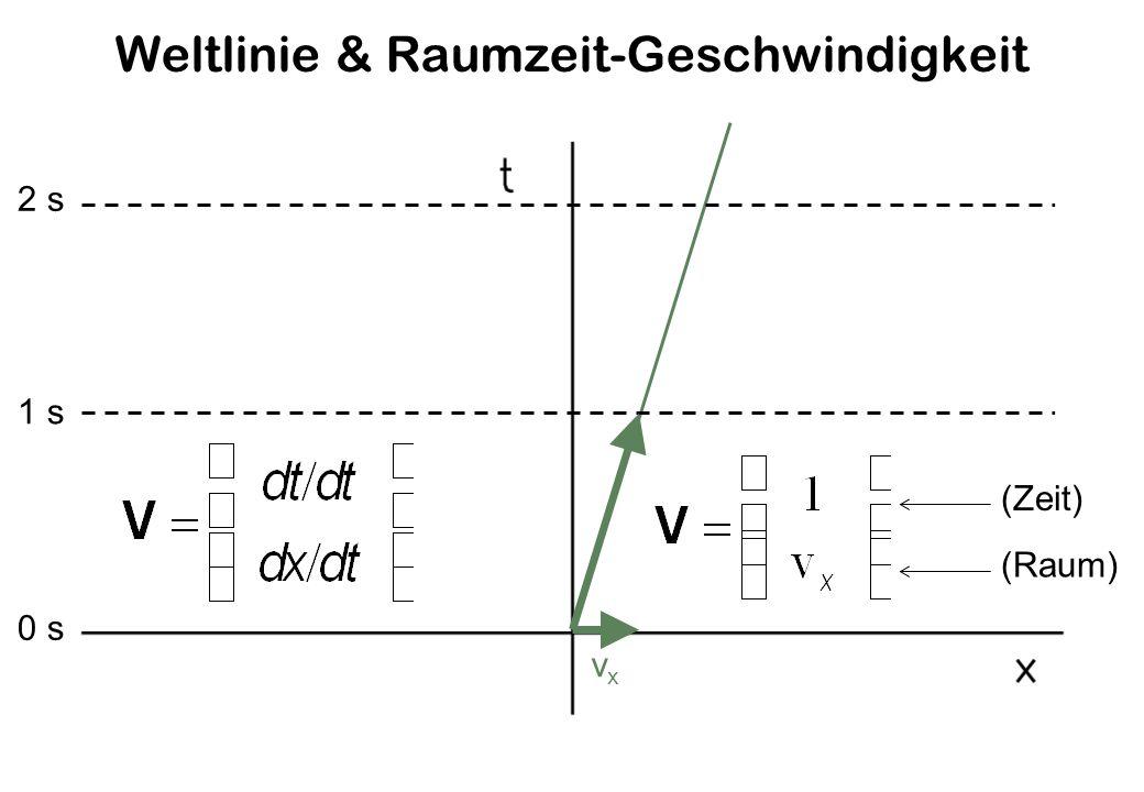 Weltlinie & Raumzeit-Geschwindigkeit 0 s 1 s 2 s (Zeit) (Raum) vxvx