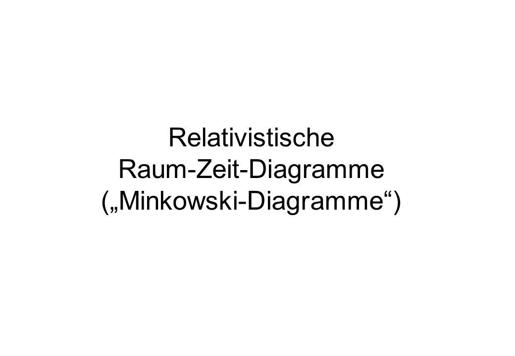 Relativistische Raum-Zeit-Diagramme (Minkowski-Diagramme)