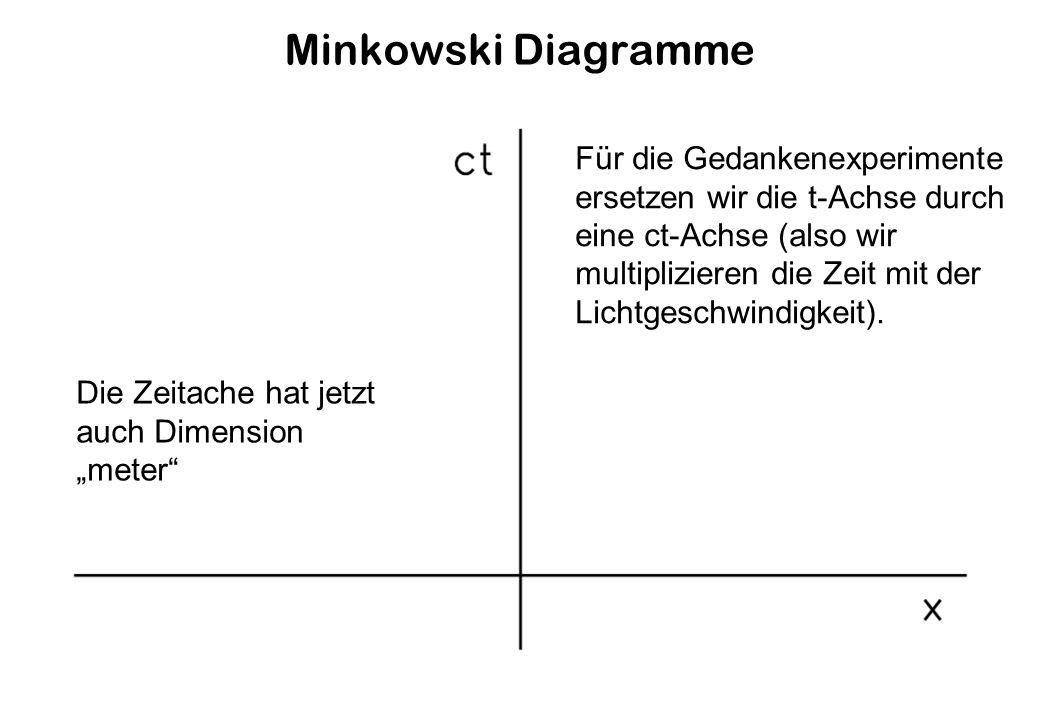 Minkowski Diagramme Für die Gedankenexperimente ersetzen wir die t-Achse durch eine ct-Achse (also wir multiplizieren die Zeit mit der Lichtgeschwindigkeit).