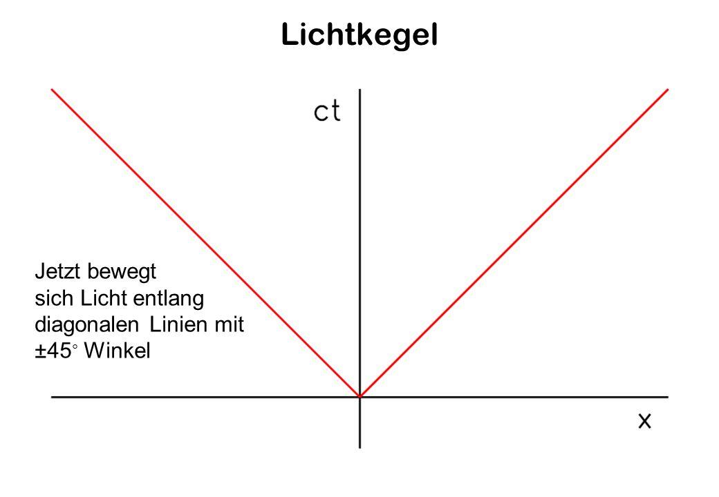 Lichtkegel Jetzt bewegt sich Licht entlang diagonalen Linien mit ±45 Winkel