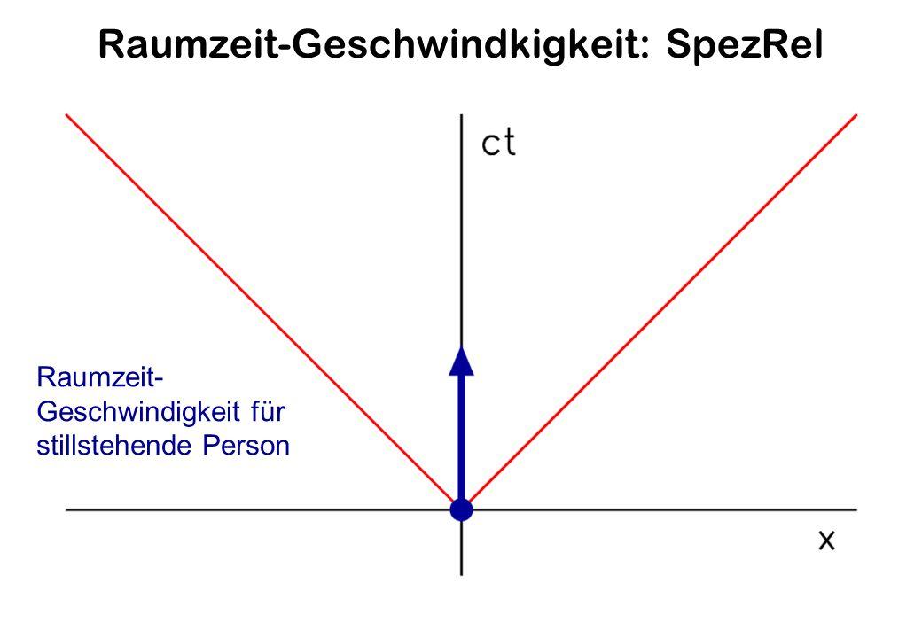 Raumzeit-Geschwindkigkeit: SpezRel Raumzeit- Geschwindigkeit für stillstehende Person